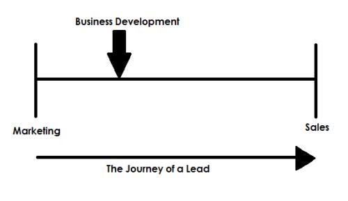 Graduates Jobs & Internships in Business Development & Sales